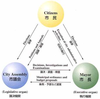 City Administration and City Assembly