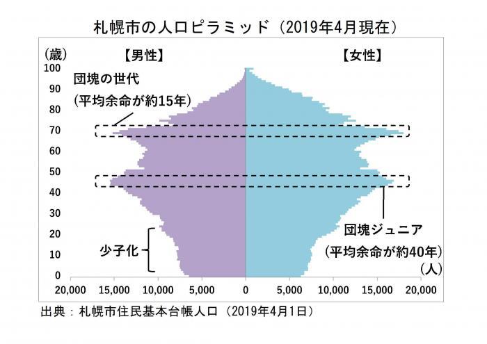 市 人口 札幌 札幌はなぜ栄えたのですか? 札幌市の人口は、200万人近いそうです。