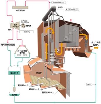 廃棄物発電/札幌市