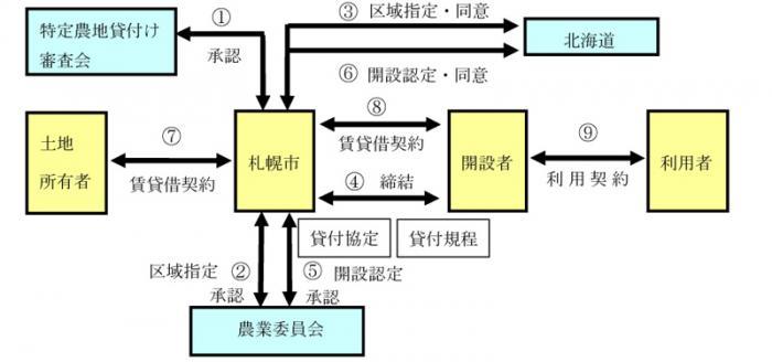 Flow chart of procedure until establishment