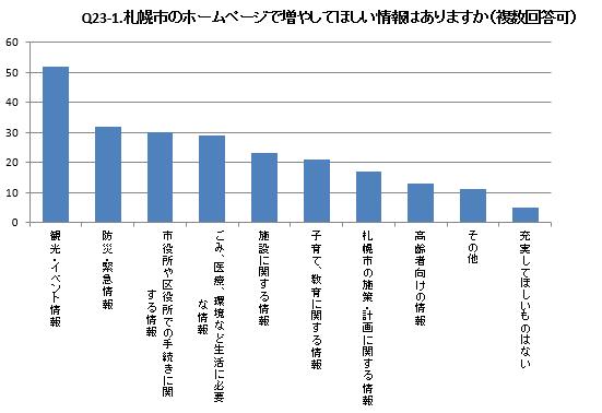 市 ホームページ 札幌 市内飲食店等に対する営業時間短縮要請について/札幌市