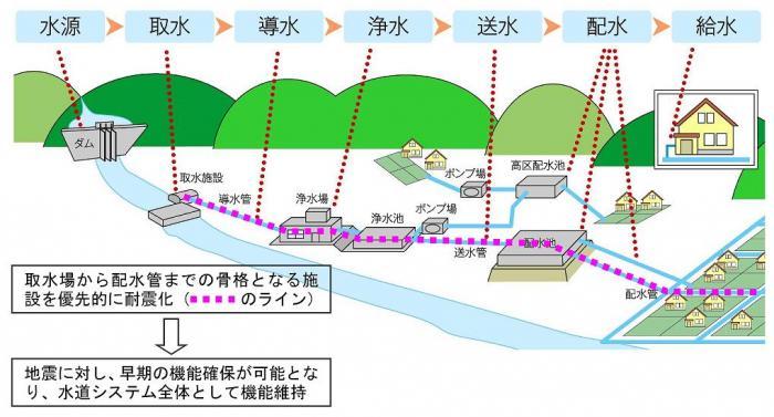 水道局の取り組み/札幌市水道局